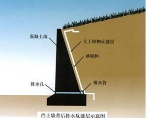 天海实业反滤土工布性能分析
